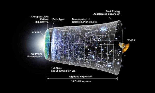 evrenin-modelleri